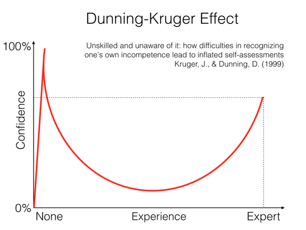 dunning_kruger_effect